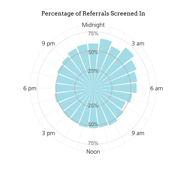 Does Referral Time Matter? | Partners for Our Children